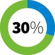 30 procent regeling: over 30 procent van je inkomen geen belasting betalen